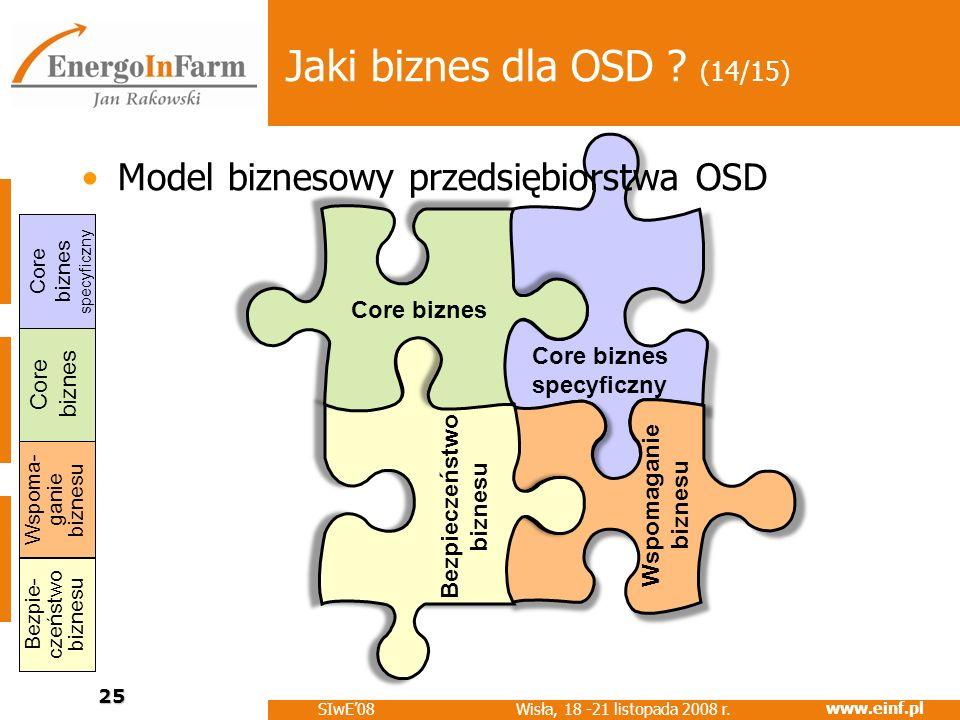 www.einf.pl Wisła, 18 -21 listopada 2008 r. SIwE08 25 Core biznes specyficzny Wspoma- ganie biznesu Core biznes Core biznes specyficzny Bezpie- czeńst
