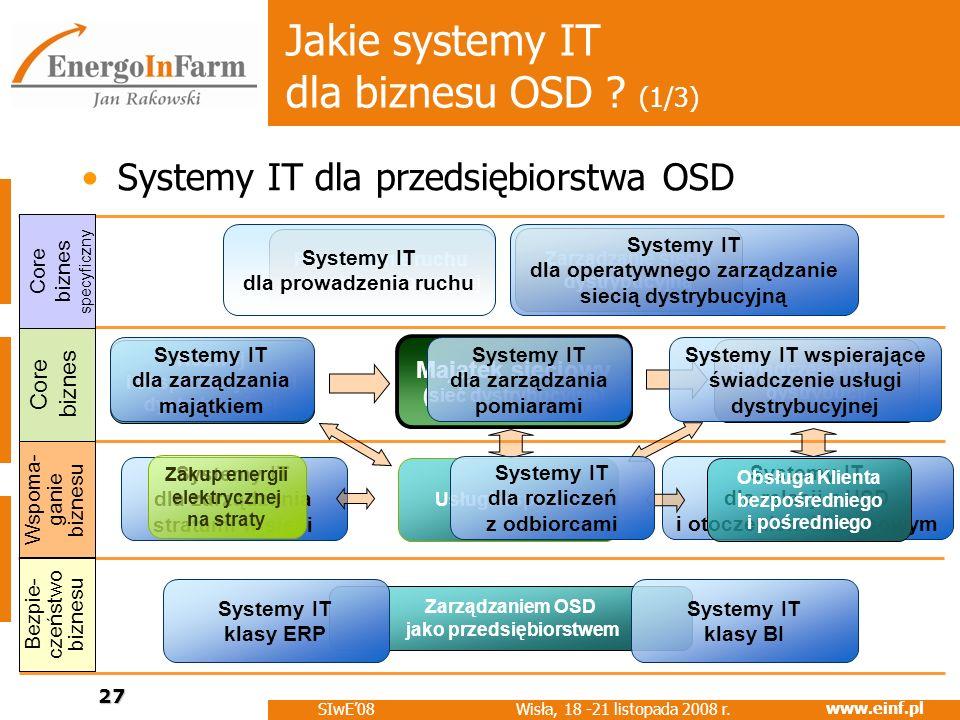 www.einf.pl Wisła, 18 -21 listopada 2008 r. SIwE08 27 Systemy IT dla relacji z USD i otoczeniem biznesowym Systemy IT dla zarządzania stratami w sieci