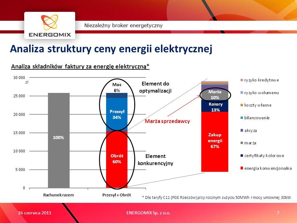 ENERGOMIX Sp. z o.o.7 Analiza struktury ceny energii elektrycznej 16 czerwca 2011 100% Obrót 60% Przesył 34% Moc 6% Element konkurencyjny Analiza skła