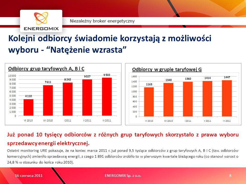 2011 ENERGOMIX Sp. z o.o.8 Kolejni odbiorcy świadomie korzystają z możliwości wyboru - Natężenie wzrasta Odbiorcy w grupie taryfowej G Odbiorcy grup t