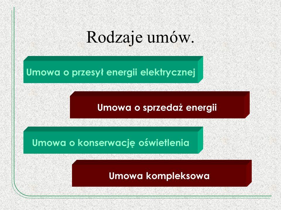 Rodzaje umów. Umowa o przesył energii elektrycznej Umowa o sprzedaż energii Umowa o konserwację oświetlenia Umowa kompleksowa