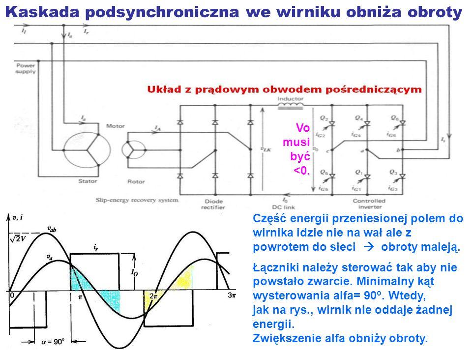 Kaskada podsynchroniczna we wirniku obniża obroty Część energii przeniesionej polem do wirnika idzie nie na wał ale z powrotem do sieci obroty maleją.