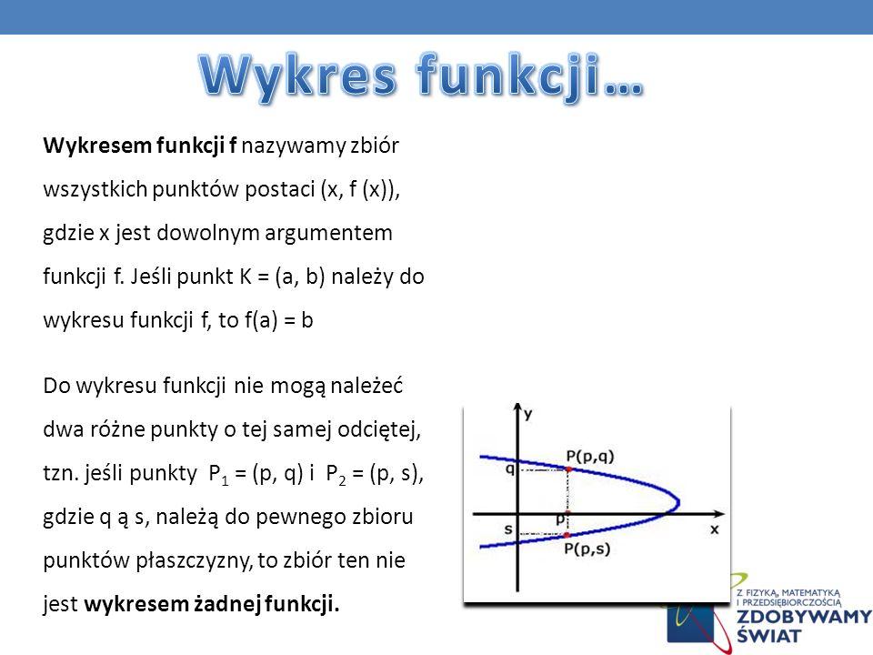 Wykresem funkcji f nazywamy zbiór wszystkich punktów postaci (x, f (x)), gdzie x jest dowolnym argumentem funkcji f. Jeśli punkt K = (a, b) należy do