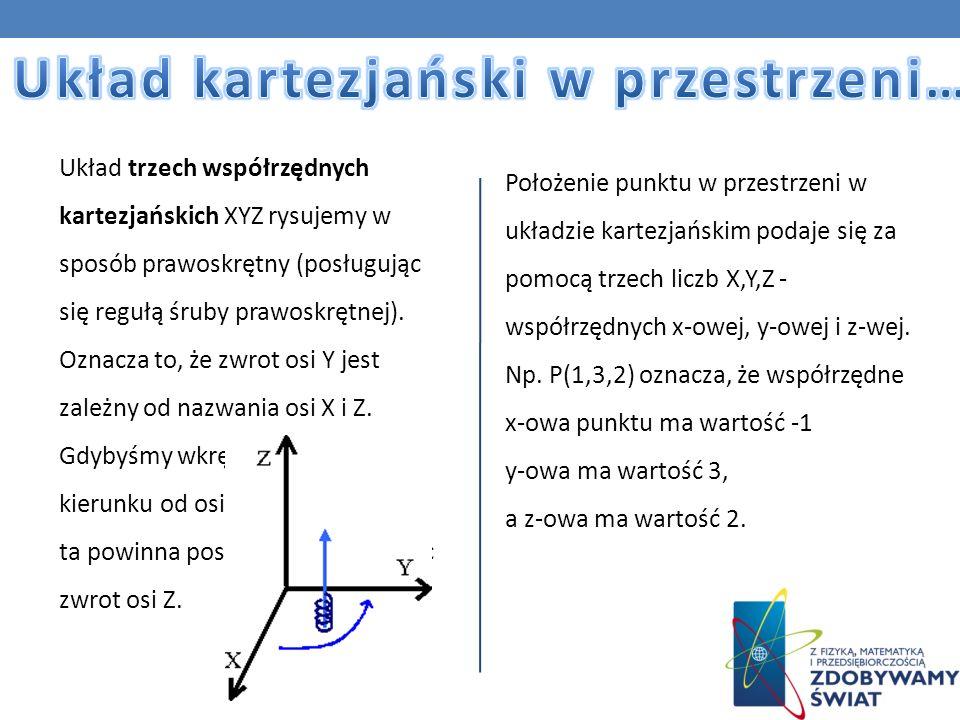Układ trzech współrzędnych kartezjańskich XYZ rysujemy w sposób prawoskrętny (posługując się regułą śruby prawoskrętnej). Oznacza to, że zwrot osi Y j