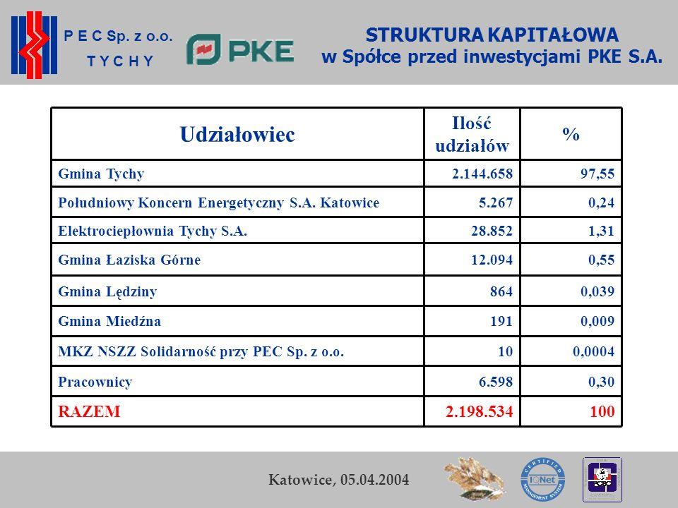 P E C Sp. z o.o. T Y C H Y K. Zamasz Kraków, 5-6 listopada 2003 11 Przedsiębiorstwo Energetyki Cieplnej Sp. z o.o. w Tychach STRUKTURA KAPITAŁOWA w Sp