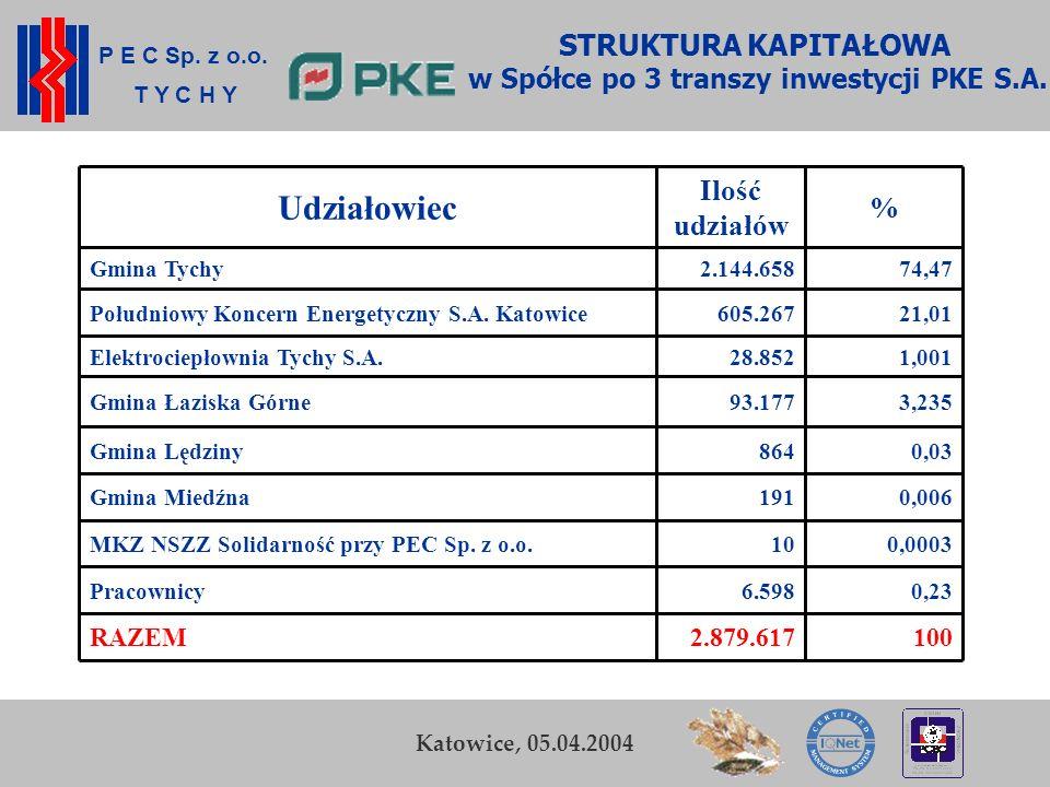 P E C Sp. z o.o. T Y C H Y K. Zamasz Kraków, 5-6 listopada 2003 12 STRUKTURA KAPITAŁOWA. w Spółce po 3 transzy inwestycji PKE S.A. Bielsko-Biała, 12.0