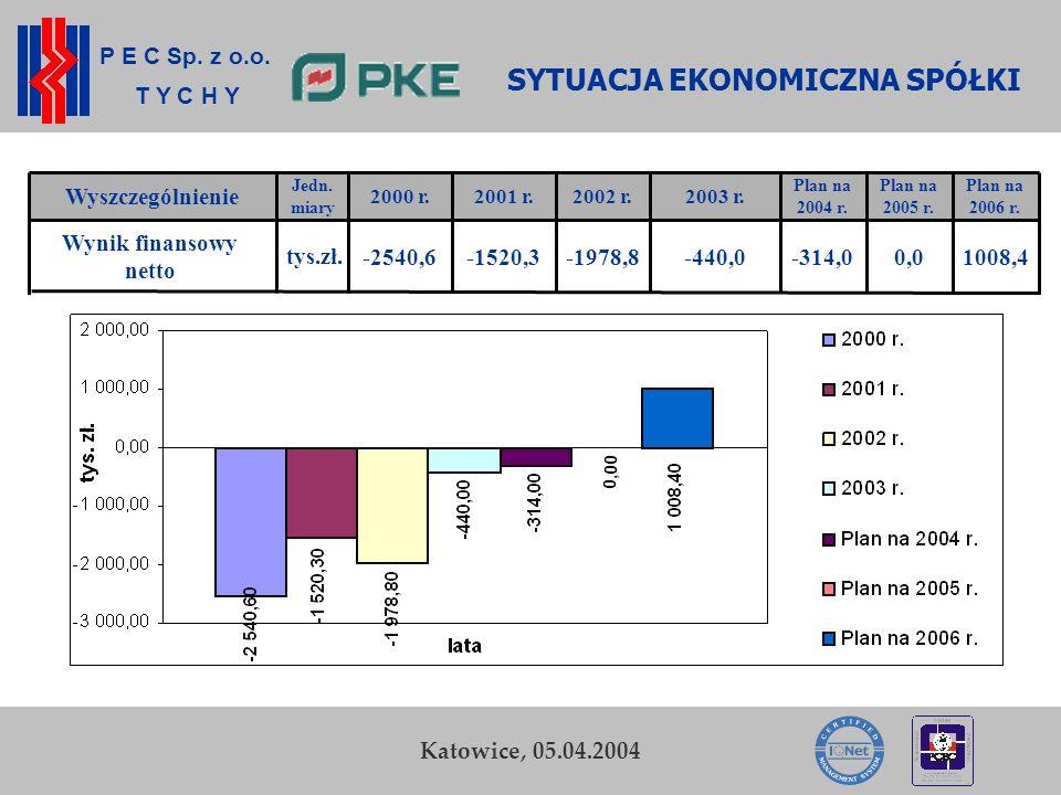 P E C Sp. z o.o. T Y C H Y K. Zamasz Kraków, 5-6 listopada 2003 13 Przedsiębiorstwo Energetyki Cieplnej Sp. z o.o. w Tychach -314,0 Plan na 2004 r. 0,