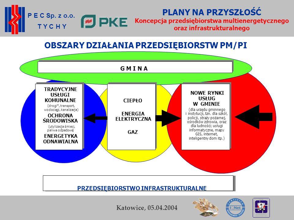 P E C Sp. z o.o. T Y C H Y K. Zamasz Kraków, 5-6 listopada 2003 14 Przedsiębiorstwo Energetyki Cieplnej Sp. z o.o. w Tychach PLANY NA PRZYSZŁOŚĆ Konce