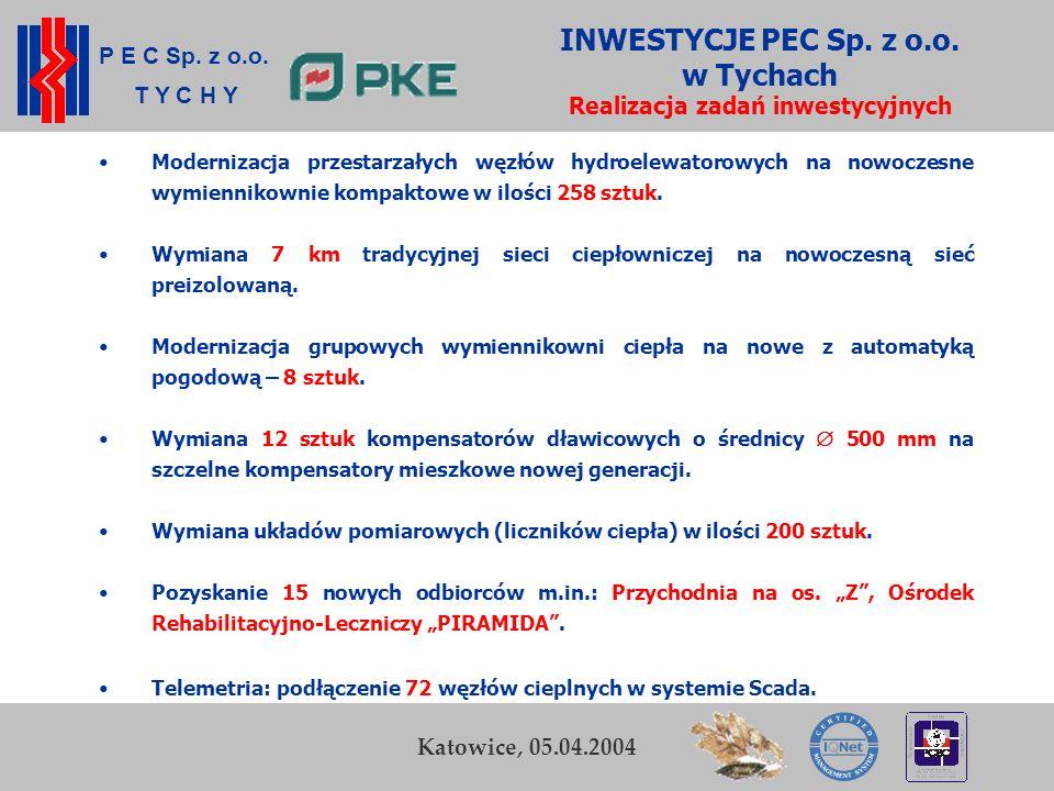 P E C Sp. z o.o. T Y C H Y K. Zamasz Kraków, 5-6 listopada 2003 18 Przedsiębiorstwo Energetyki Cieplnej Sp. z o.o. w Tychach INWESTYCJE PEC Sp. z o.o.