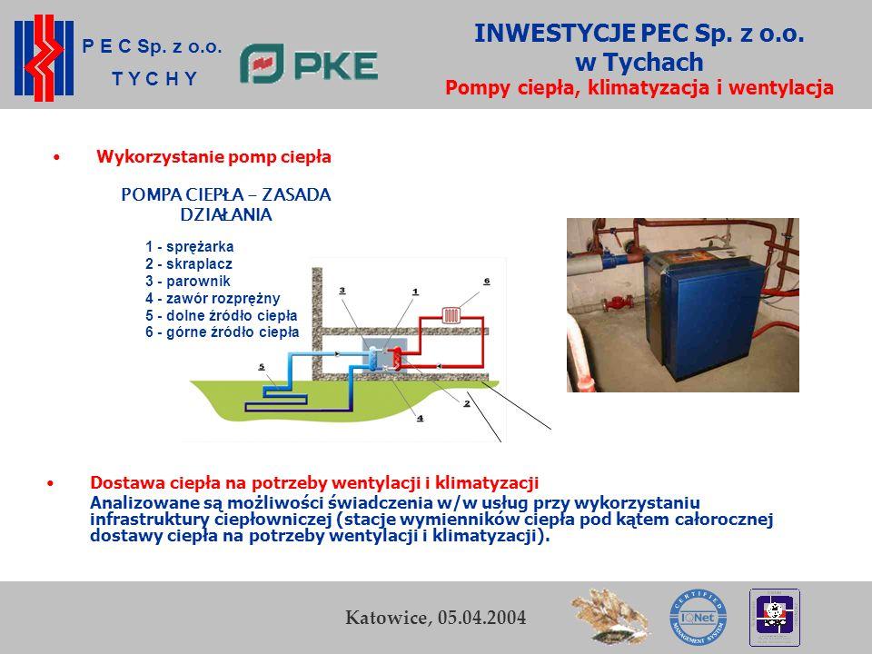 P E C Sp. z o.o. T Y C H Y K. Zamasz Kraków, 5-6 listopada 2003 21 Przedsiębiorstwo Energetyki Cieplnej Sp. z o.o. w Tychach INWESTYCJE PEC Sp. z o.o.