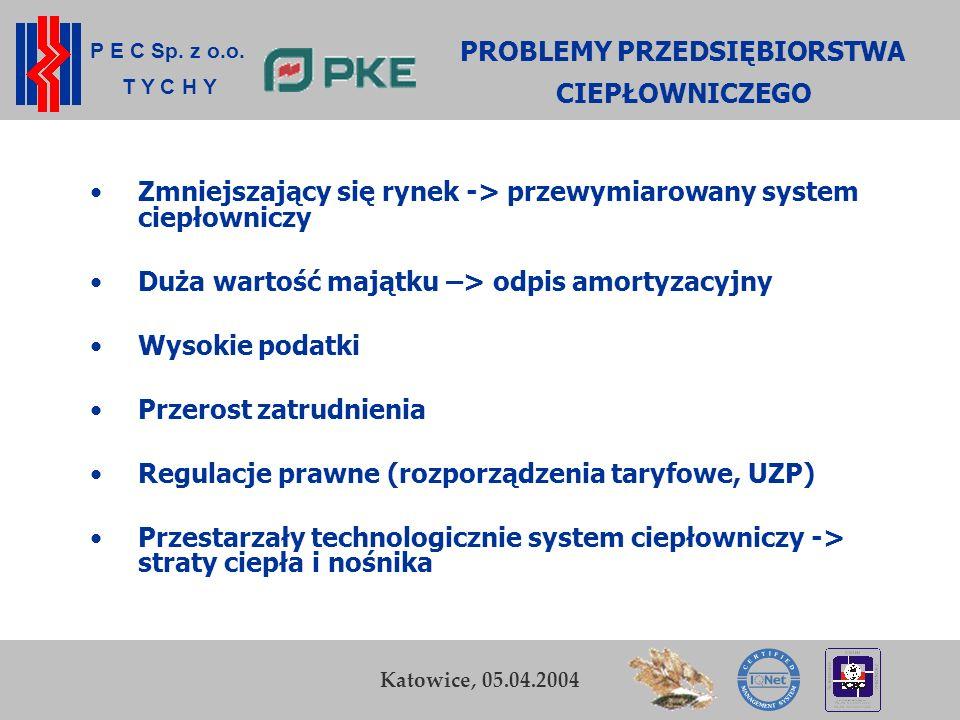 P E C Sp. z o.o. T Y C H Y K. Zamasz Kraków, 5-6 listopada 2003 3 Bielsko-Biała, 12.02.2004 PROBLEMY PRZEDSIĘBIORSTWA CIEPŁOWNICZEGO Zmniejszający się