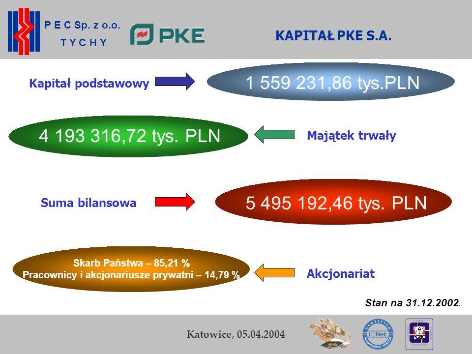 P E C Sp. z o.o. T Y C H Y K. Zamasz Kraków, 5-6 listopada 2003 8 Przedsiębiorstwo Energetyki Cieplnej Sp. z o.o. w Tychach Katowice, 05.04.2004 KAPIT