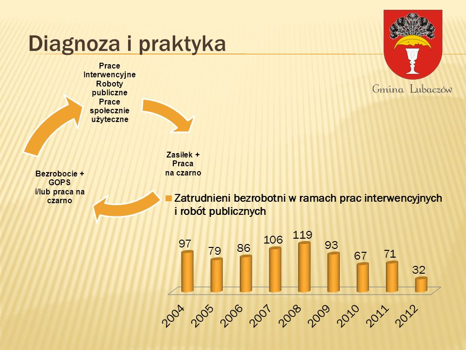 Wzrost kwalifikacji mieszkańców szansą rozwoju Gminy Lubaczów poddziałanie 6.1.1 Wsparcie osób pozostających bez zatrudnienia na regionalnym rynku pracy.