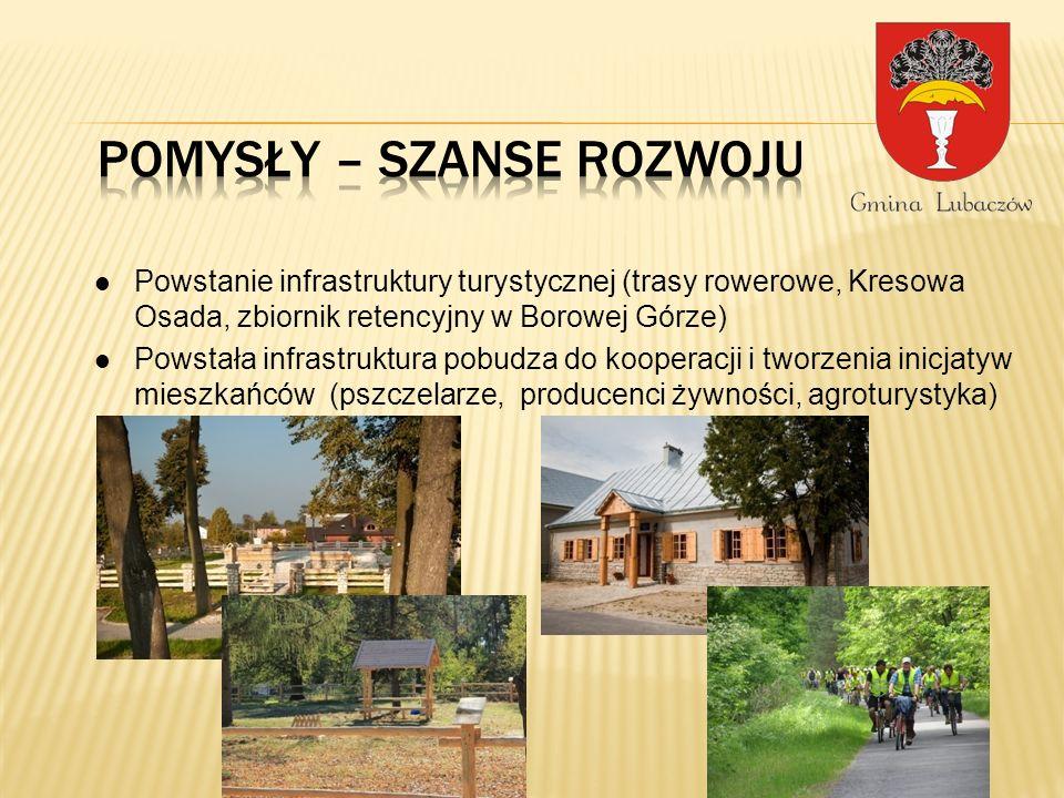 Powstanie infrastruktury turystycznej (trasy rowerowe, Kresowa Osada, zbiornik retencyjny w Borowej Górze) Powstała infrastruktura pobudza do kooperacji i tworzenia inicjatyw mieszkańców (pszczelarze, producenci żywności, agroturystyka)