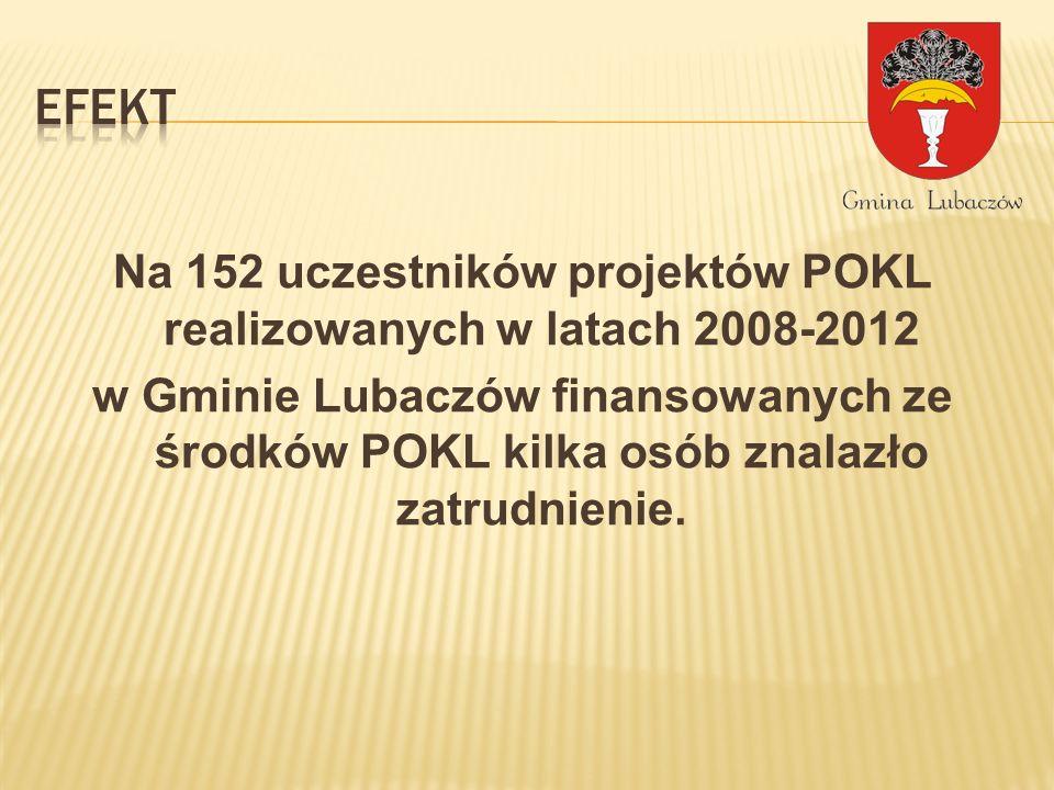 Na 152 uczestników projektów POKL realizowanych w latach 2008-2012 w Gminie Lubaczów finansowanych ze środków POKL kilka osób znalazło zatrudnienie.