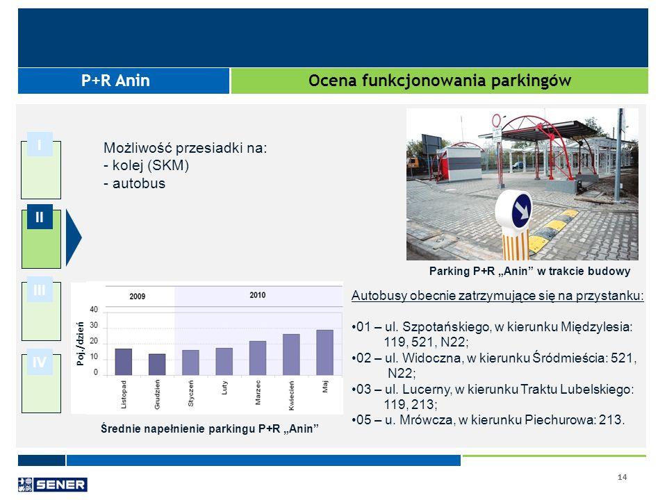 14 I II III IV Ocena funkcjonowania parkingów P+R Anin Średnie napełnienie parkingu P+R Anin Parking P+R Anin w trakcie budowy Możliwość przesiadki na