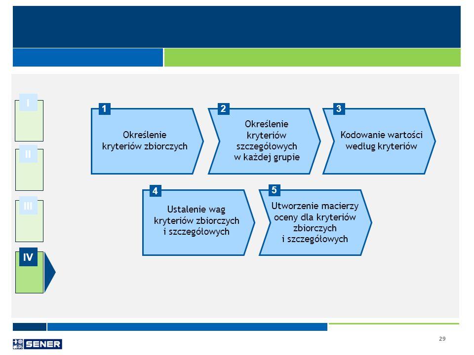 29 I II III IV Określenie kryteriów szczegółowych w każdej grupie Kodowanie wartości według kryteriów 123 Utworzenie macierzy oceny dla kryteriów zbio