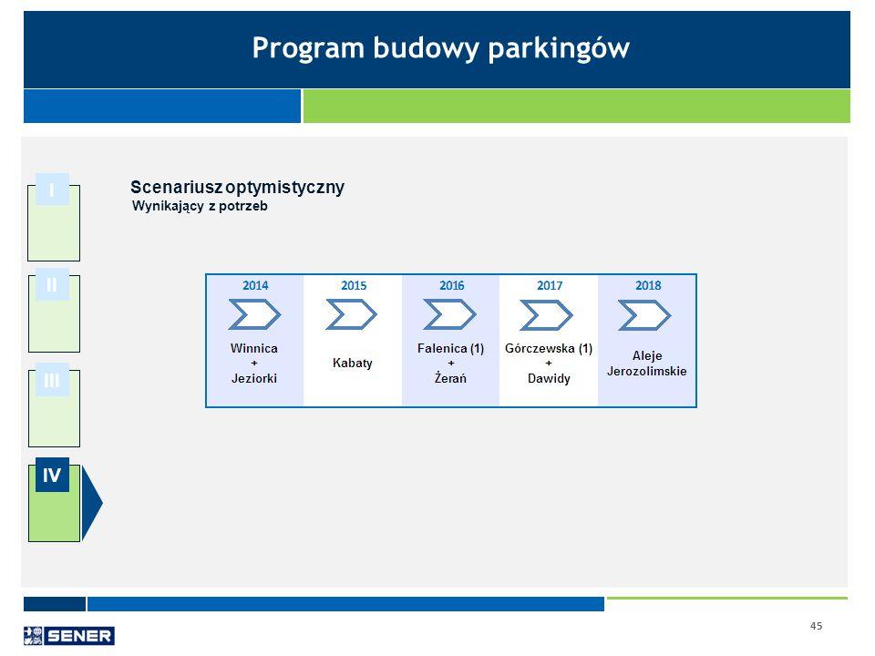 45 I II III IV Scenariusz optymistyczny Wynikający z potrzeb Program budowy parkingów