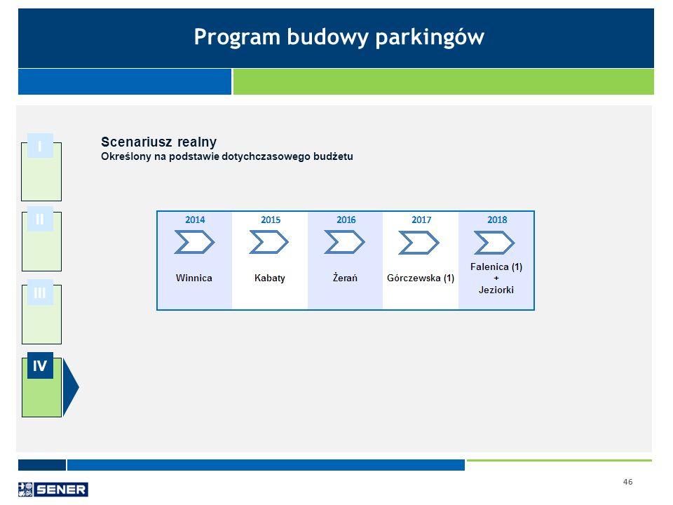46 I II III IV Scenariusz realny Określony na podstawie dotychczasowego budżetu Program budowy parkingów