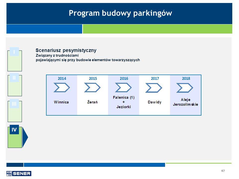 47 I II III IV Scenariusz pesymistyczny Związany z trudnościami pojawiającymi się przy budowie elementów towarzyszących Program budowy parkingów