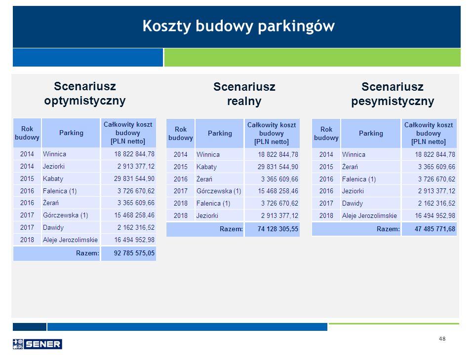 48 Koszty budowy parkingów Scenariusz optymistyczny Scenariusz realny Scenariusz pesymistyczny
