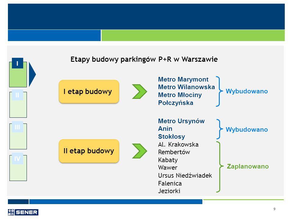 9 I II III IV Etapy budowy parkingów P+R w Warszawie I etap budowy Metro Marymont Metro Wilanowska Metro Młociny Połczyńska II etap budowy Metro Ursyn