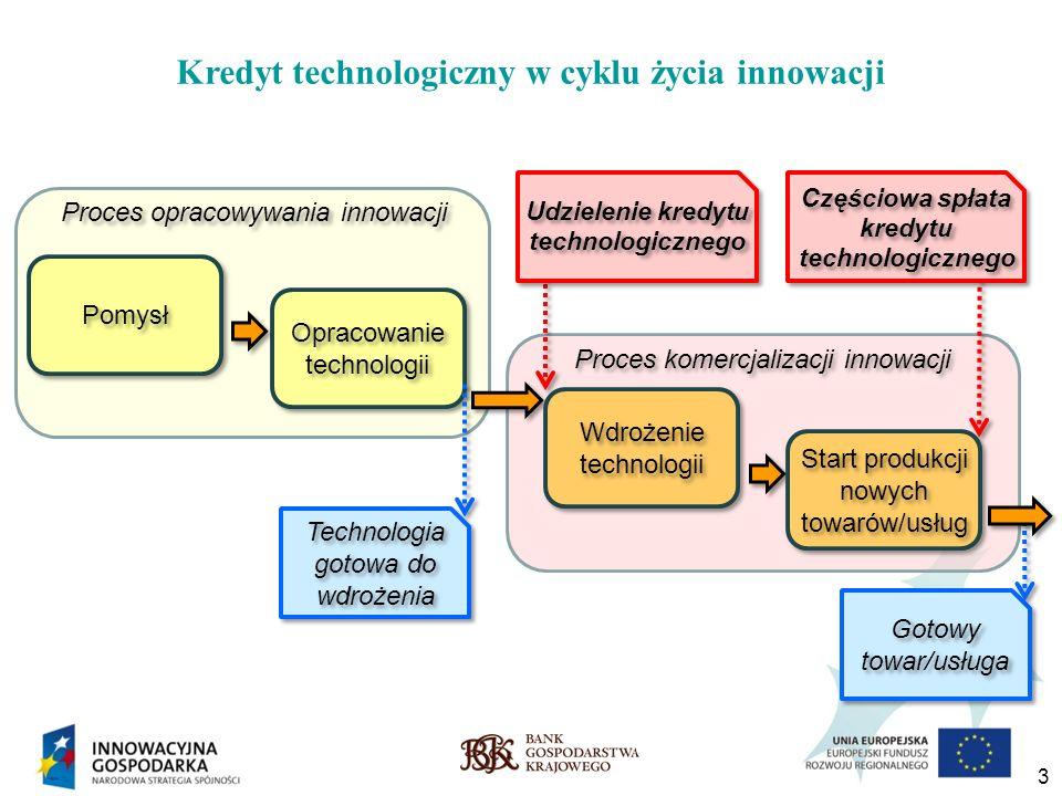 3 Kredyt technologiczny w cyklu życia innowacji Pomysł Opracowanie technologii Proces opracowywania innowacji Gotowy towar/usługa Technologia gotowa d