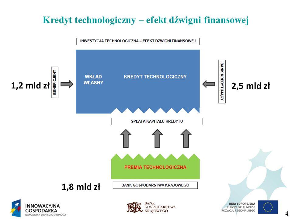 4 Kredyt technologiczny – efekt dźwigni finansowej 1,2 mld zł 1,8 mld zł 2,5 mld zł