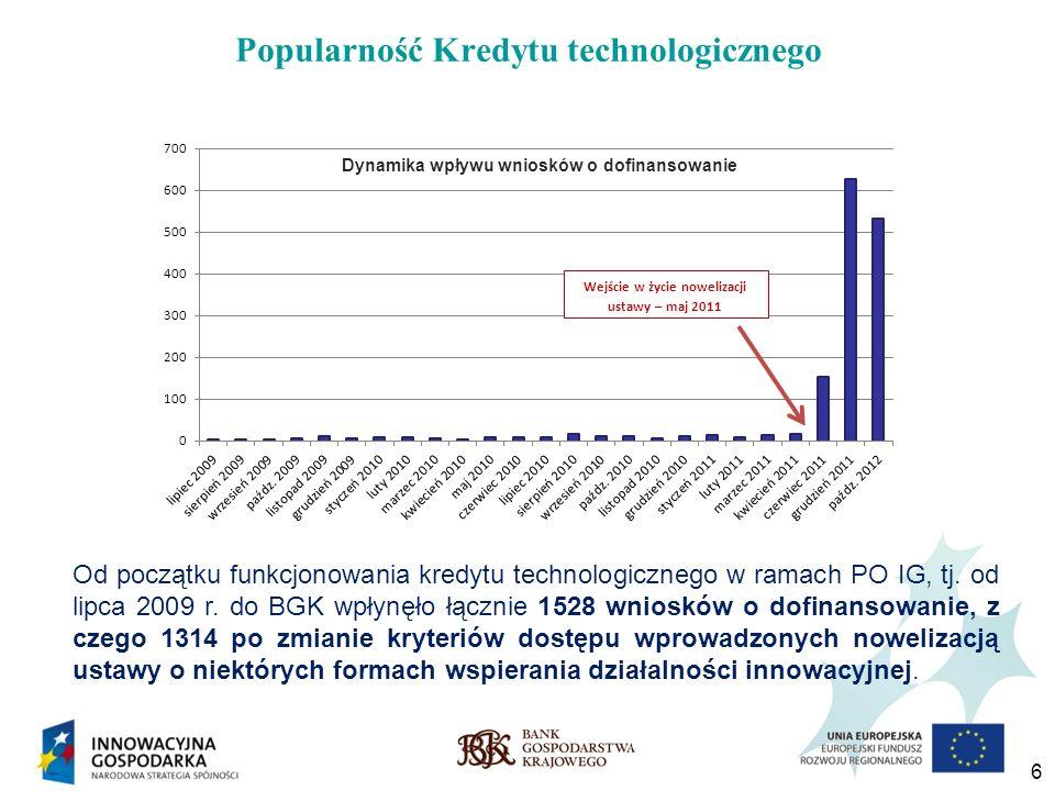 6 Popularność Kredytu technologicznego Od początku funkcjonowania kredytu technologicznego w ramach PO IG, tj. od lipca 2009 r. do BGK wpłynęło łączni