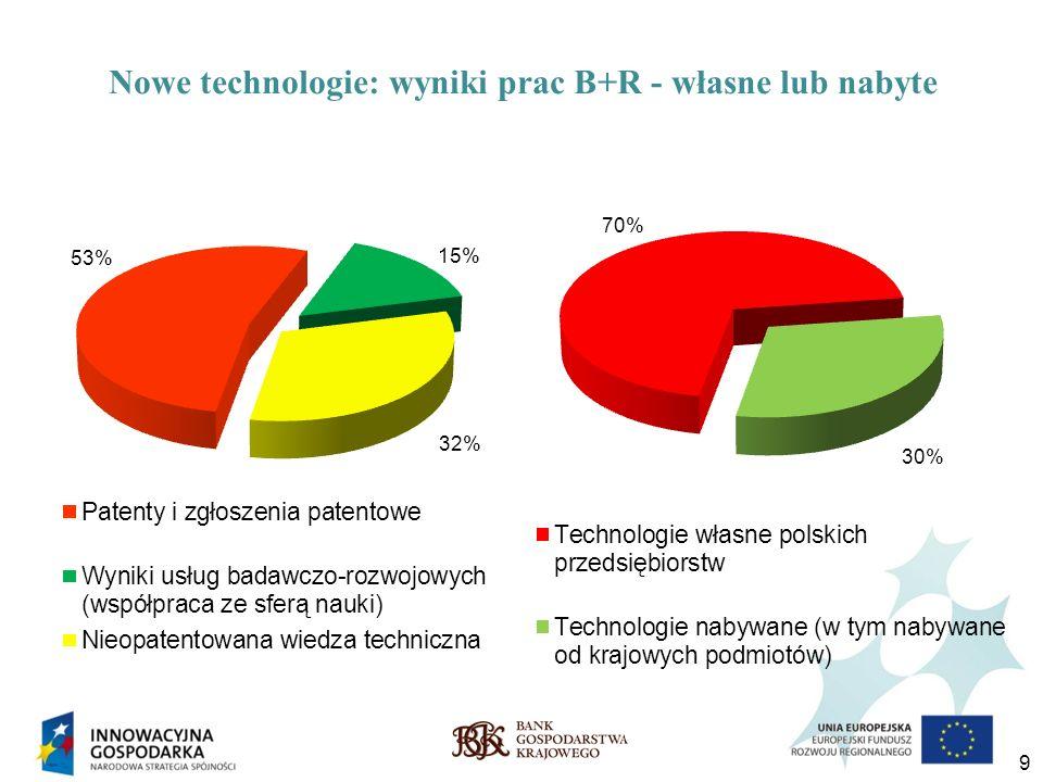 9 Nowe technologie: wyniki prac B+R - własne lub nabyte