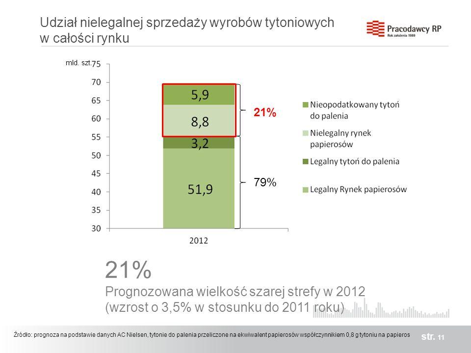 Udział nielegalnej sprzedaży wyrobów tytoniowych w całości rynku str. 11 21% 79% Źródło: prognoza na podstawie danych AC Nielsen, tytonie do palenia p