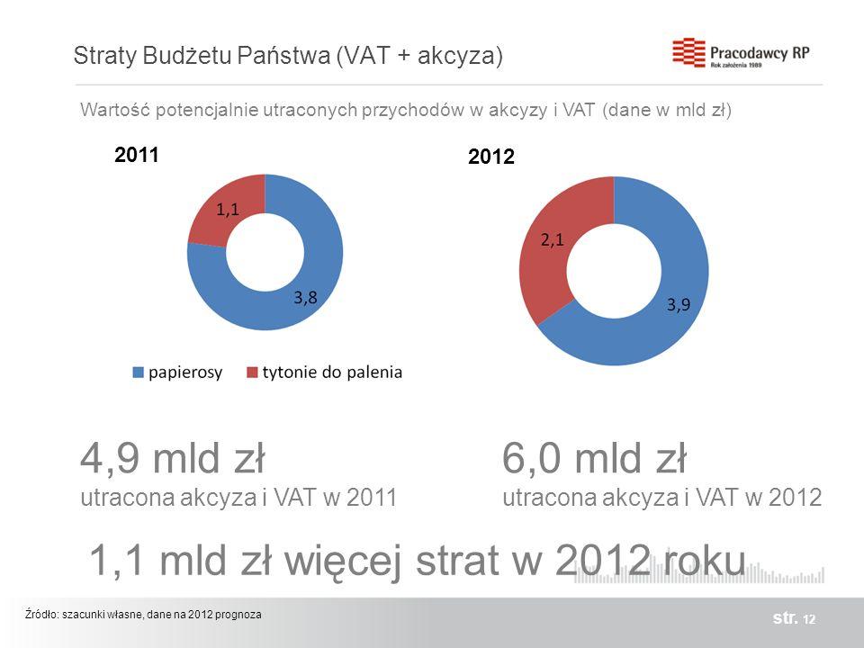 Straty Budżetu Państwa (VAT + akcyza) str. 12 6,0 mld zł utracona akcyza i VAT w 2012 2011 2012 Źródło: szacunki własne, dane na 2012 prognoza Wartość