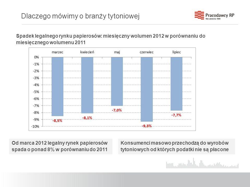 Spadek legalnego rynku papierosów: miesięczny wolumen 2012 w porównaniu do miesięcznego wolumenu 2011 Od marca 2012 legalny rynek papierosów spada o p
