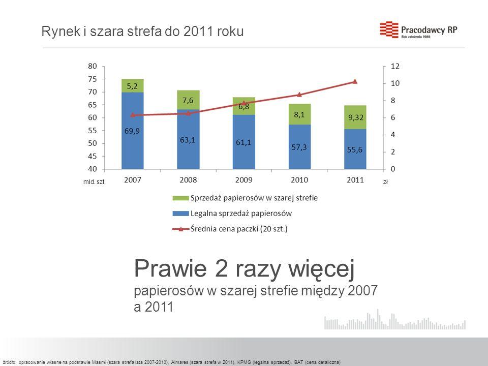 Rynek i szara strefa do 2011 roku mld. szt.zł źródło: opracowanie własne na podstawie Masmi (szara strefa lata 2007-2010), Almares (szara strefa w 201