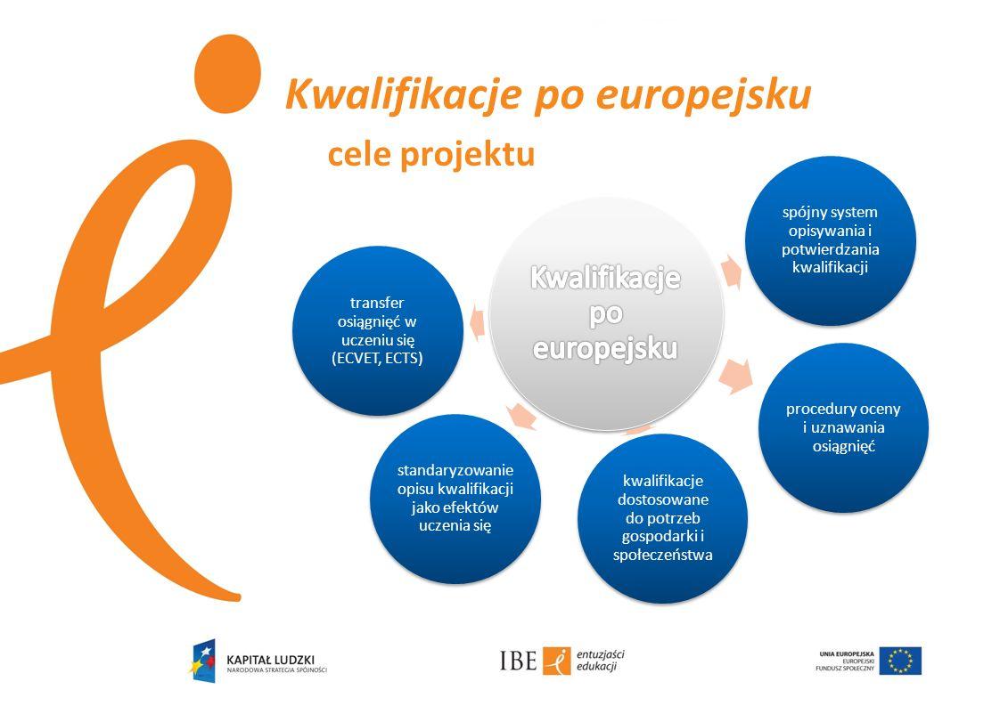Kwalifikacje po europejsku cele projektu spójny system opisywania i potwierdzania kwalifikacji procedury oceny i uznawania osiągnięć kwalifikacje dost