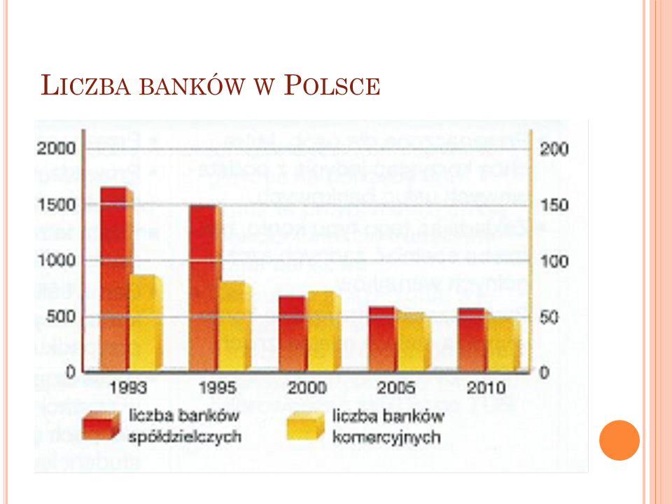 L ICZBA BANKÓW W P OLSCE
