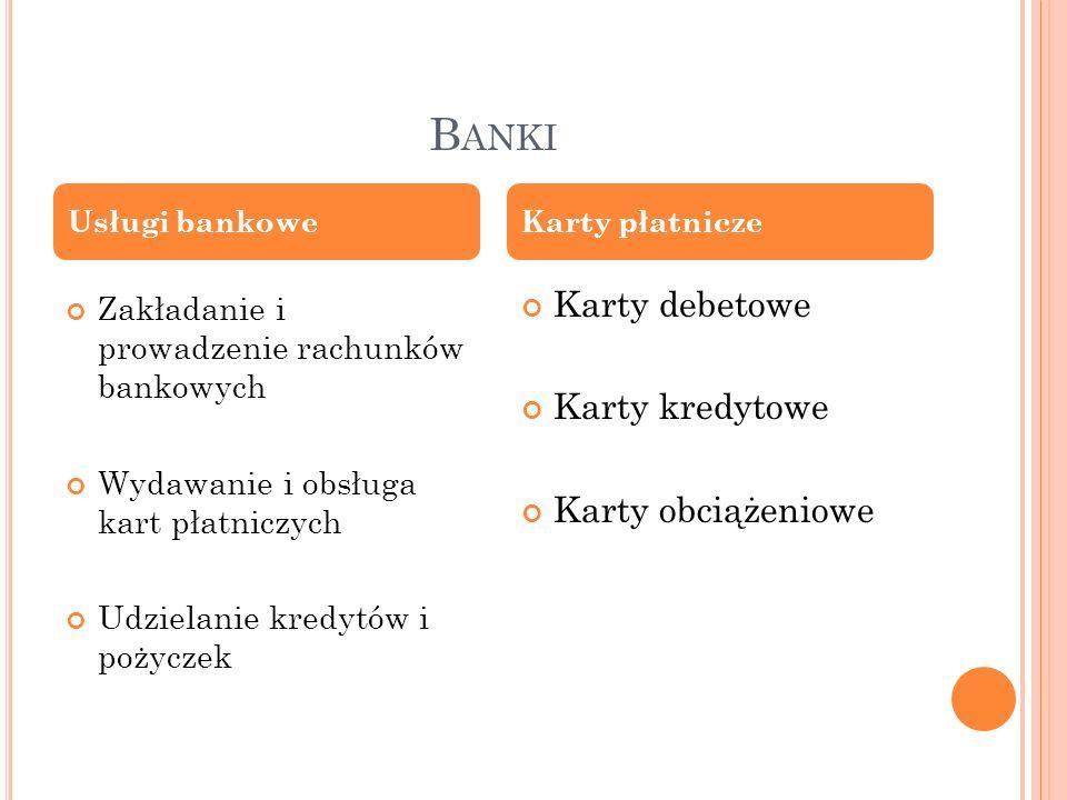 B ANKI Zakładanie i prowadzenie rachunków bankowych Wydawanie i obsługa kart płatniczych Udzielanie kredytów i pożyczek Karty debetowe Karty kredytowe
