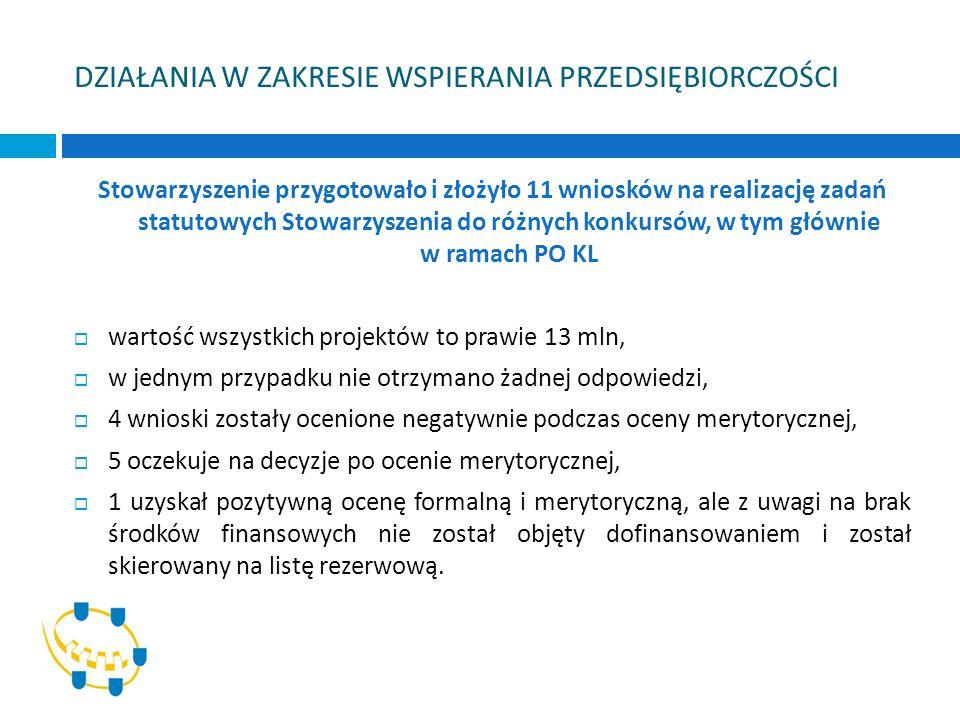 Inne: utrzymanie Systemu Zarządzania Jakością w zakresie usług szkoleniowych, informacyjnych i doradczych o charakterze ogólnym, udział w pracach Podkomitetu Monitorującego PO KL, udział w Radzie Sieci Tematycznej Województwa Wielkopolskiego.