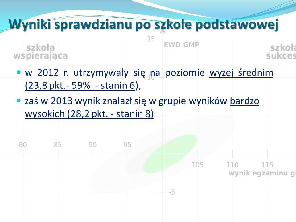 Wyniki sprawdzianu po szkole podstawowej w 2012 r.
