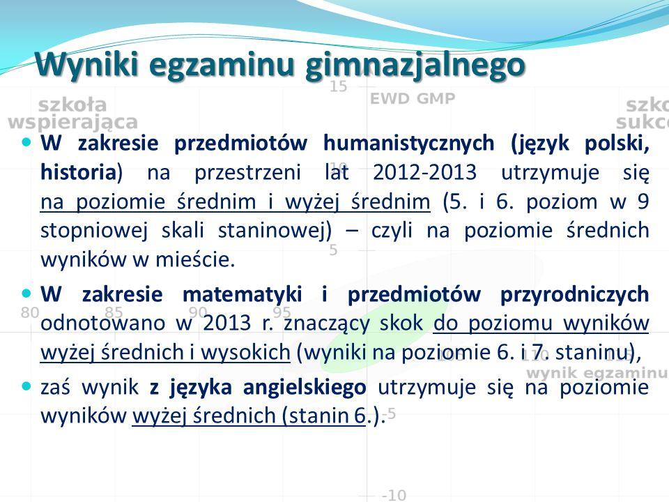 Wyniki egzaminu gimnazjalnego W zakresie przedmiotów humanistycznych (język polski, historia) na przestrzeni lat 2012-2013 utrzymuje się na poziomie średnim i wyżej średnim (5.