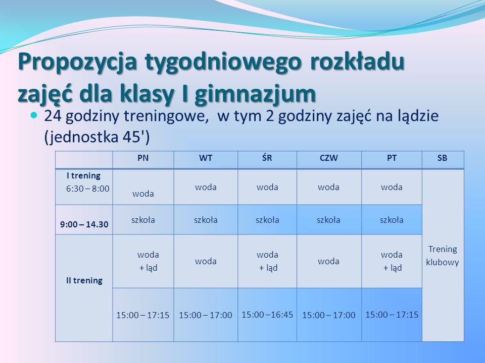Propozycja tygodniowego rozkładu zajęć dla klasy I gimnazjum 24 godziny treningowe, w tym 2 godziny zajęć na lądzie (jednostka 45 ) PNWTŚRCZWPTSB I trening 6:30 – 8:00 woda Trening klubowy 9:00 – 14.30 szkoła II trening woda + ląd woda + ląd woda + ląd 15:00 – 17:1515:00 – 17:0015:00 –16:4515:00 – 17:0015:00 – 17:15