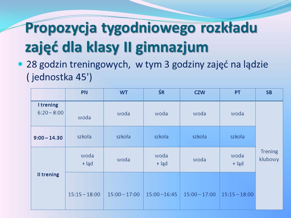 Propozycja tygodniowego rozkładu zajęć dla klasy II gimnazjum 28 godzin treningowych, w tym 3 godziny zajęć na lądzie ( jednostka 45 ) PNWTŚRCZWPTSB I trening 6:20 – 8:00 woda Trening klubowy 9:00 – 14.30 szkoła II trening woda + ląd woda + ląd woda + ląd 15:15 – 18:0015:00 – 17:0015:00 –16:4515:00 – 17:0015:15 – 18:00