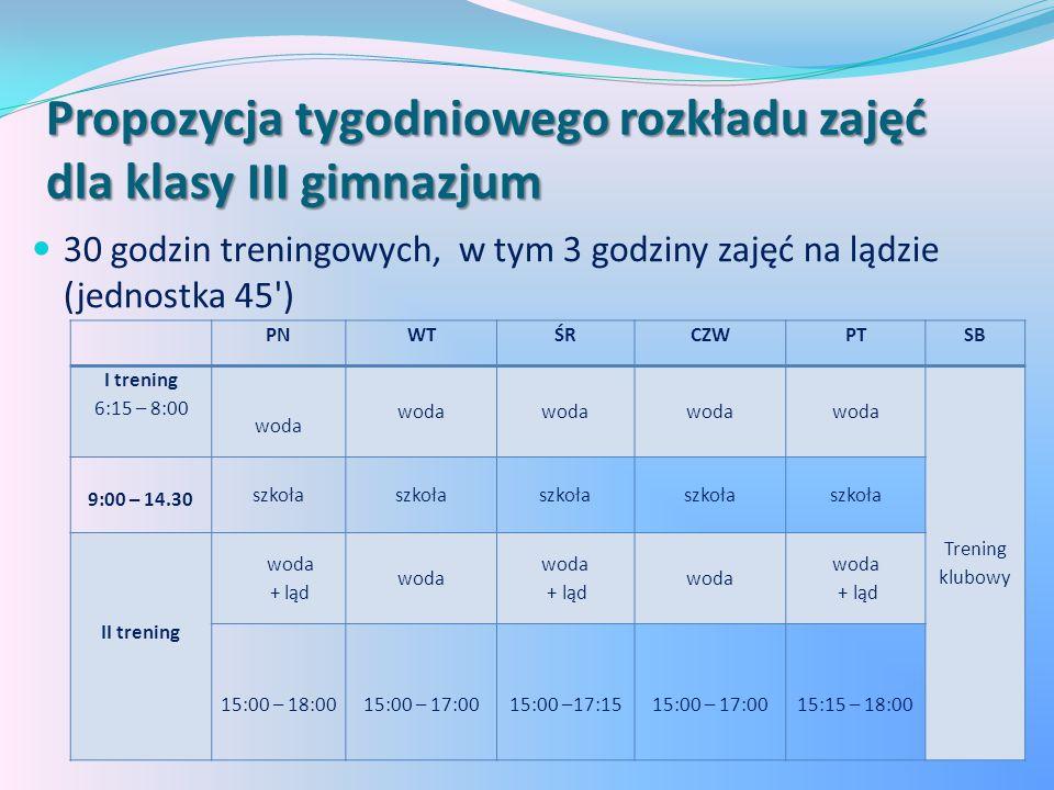 Propozycja tygodniowego rozkładu zajęć dla klasy III gimnazjum 30 godzin treningowych, w tym 3 godziny zajęć na lądzie (jednostka 45 ) PNWTŚRCZWPTSB I trening 6:15 – 8:00 woda Trening klubowy 9:00 – 14.30 szkoła II trening woda + ląd woda + ląd woda + ląd 15:00 – 18:0015:00 – 17:0015:00 –17:1515:00 – 17:0015:15 – 18:00