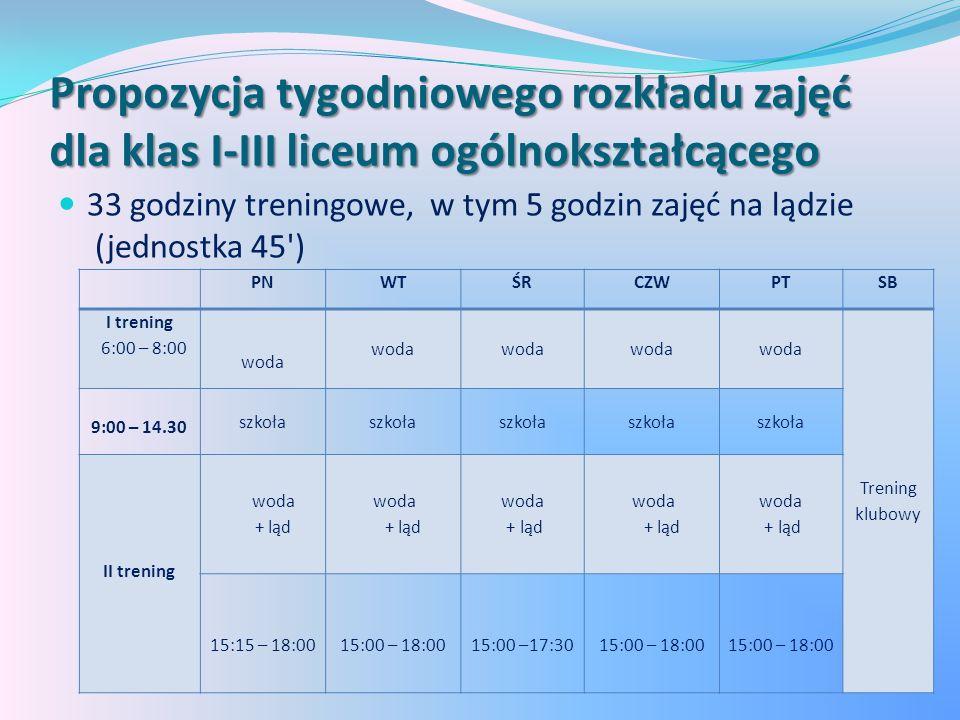 Propozycja tygodniowego rozkładu zajęć dla klas I-III liceum ogólnokształcącego 33 godziny treningowe, w tym 5 godzin zajęć na lądzie (jednostka 45 ) PNWTŚRCZWPTSB I trening 6:00 – 8:00 woda Trening klubowy 9:00 – 14.30 szkoła II trening woda + ląd woda + ląd woda + ląd woda + ląd woda + ląd 15:15 – 18:0015:00 – 18:0015:00 –17:3015:00 – 18:00