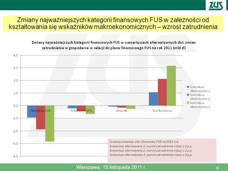 12 Zmiany najważniejszych kategorii finansowych FUS w zależności od kształtowania się wskaźników makroekonomicznych – wzrost zatrudnienia Warszawa, 15