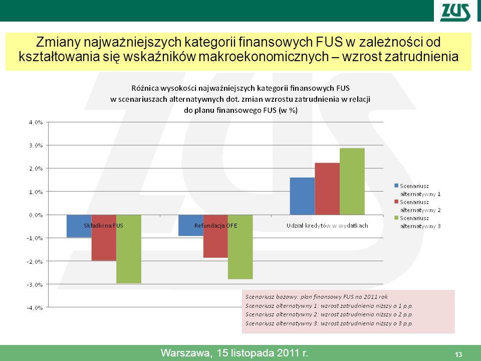 13 Zmiany najważniejszych kategorii finansowych FUS w zależności od kształtowania się wskaźników makroekonomicznych – wzrost zatrudnienia Warszawa, 15