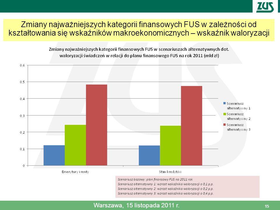 15 Zmiany najważniejszych kategorii finansowych FUS w zależności od kształtowania się wskaźników makroekonomicznych – wskaźnik waloryzacji Warszawa, 1