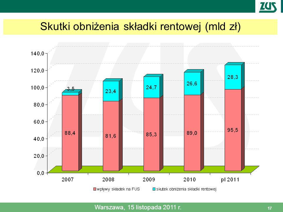 17 Skutki obniżenia składki rentowej (mld zł) Warszawa, 15 listopada 2011 r.