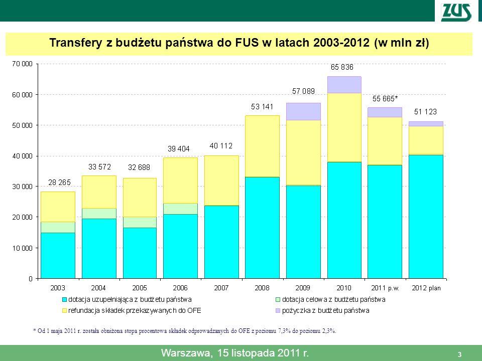 3 Transfery z budżetu państwa do FUS w latach 2003-2012 (w mln zł) * Od 1 maja 2011 r. została obniżona stopa procentowa składek odprowadzanych do OFE