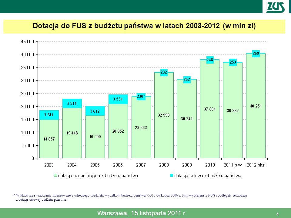 4 Dotacja do FUS z budżetu państwa w latach 2003-2012 (w mln zł) * Wydatki na świadczenia finansowane z odrębnego rozdziału wydatków budżetu państwa 7